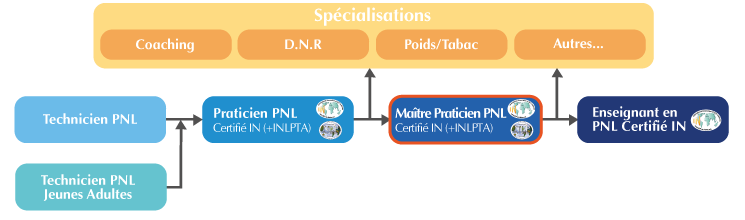 Cursus de la formation Maître-Praticien PNL Paris