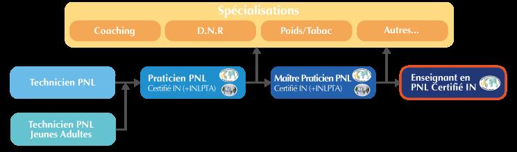 Cursus formation Enseignant PNL Paris